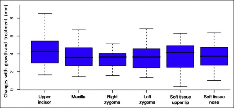 variaciones en las mediciones en los cambios tras el tratamiento con placas